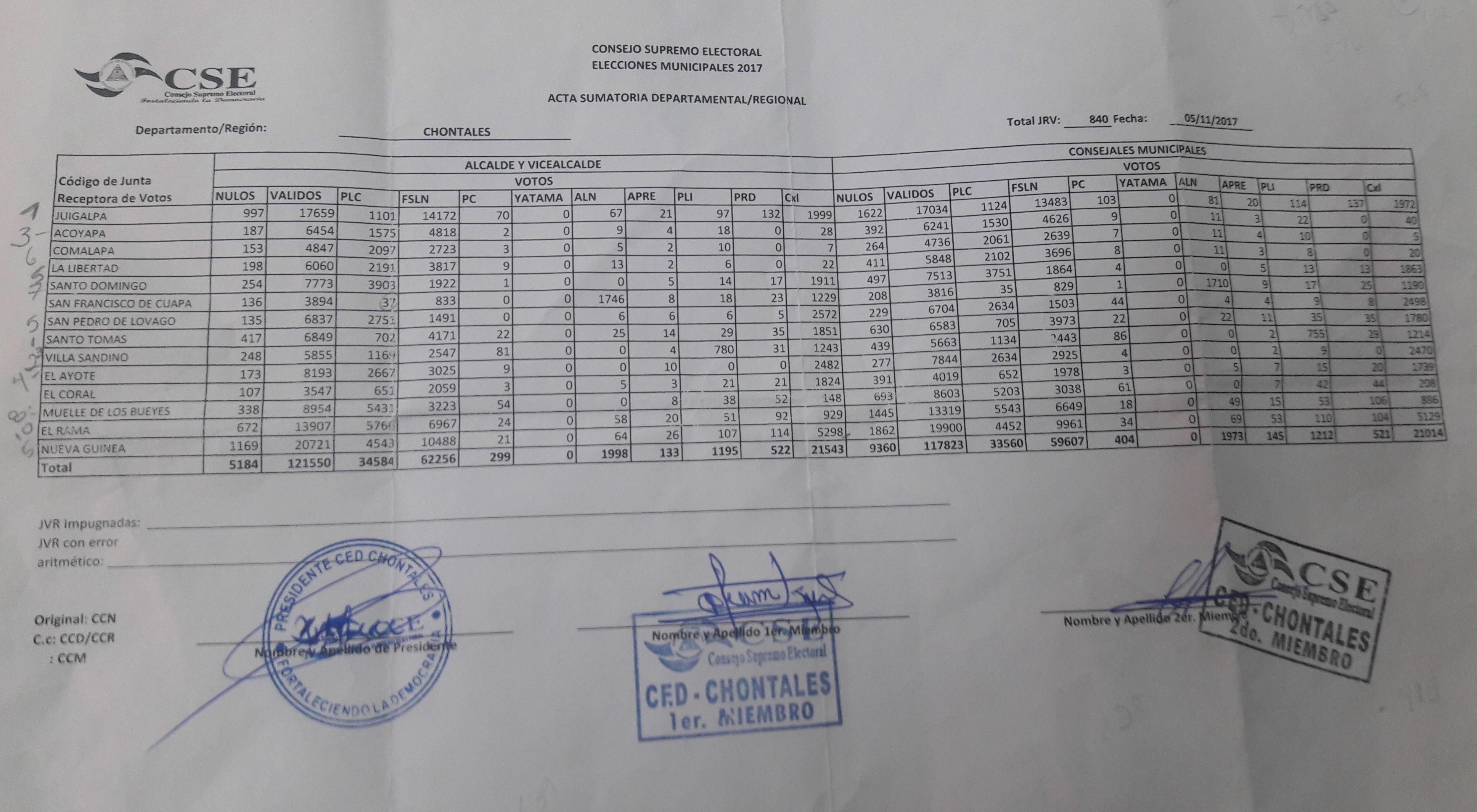 Esta certificación del CSE muestra que Melvin Báez ganó la Alcaldía de San Pedro del Lóvago
