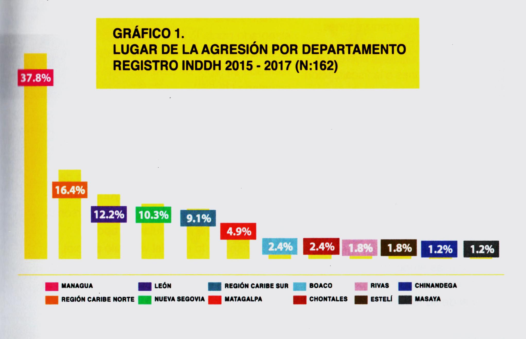 Una de cada tres agresiones se registraron en Managua, seguido del Caribe Norte, León y las Segovias.