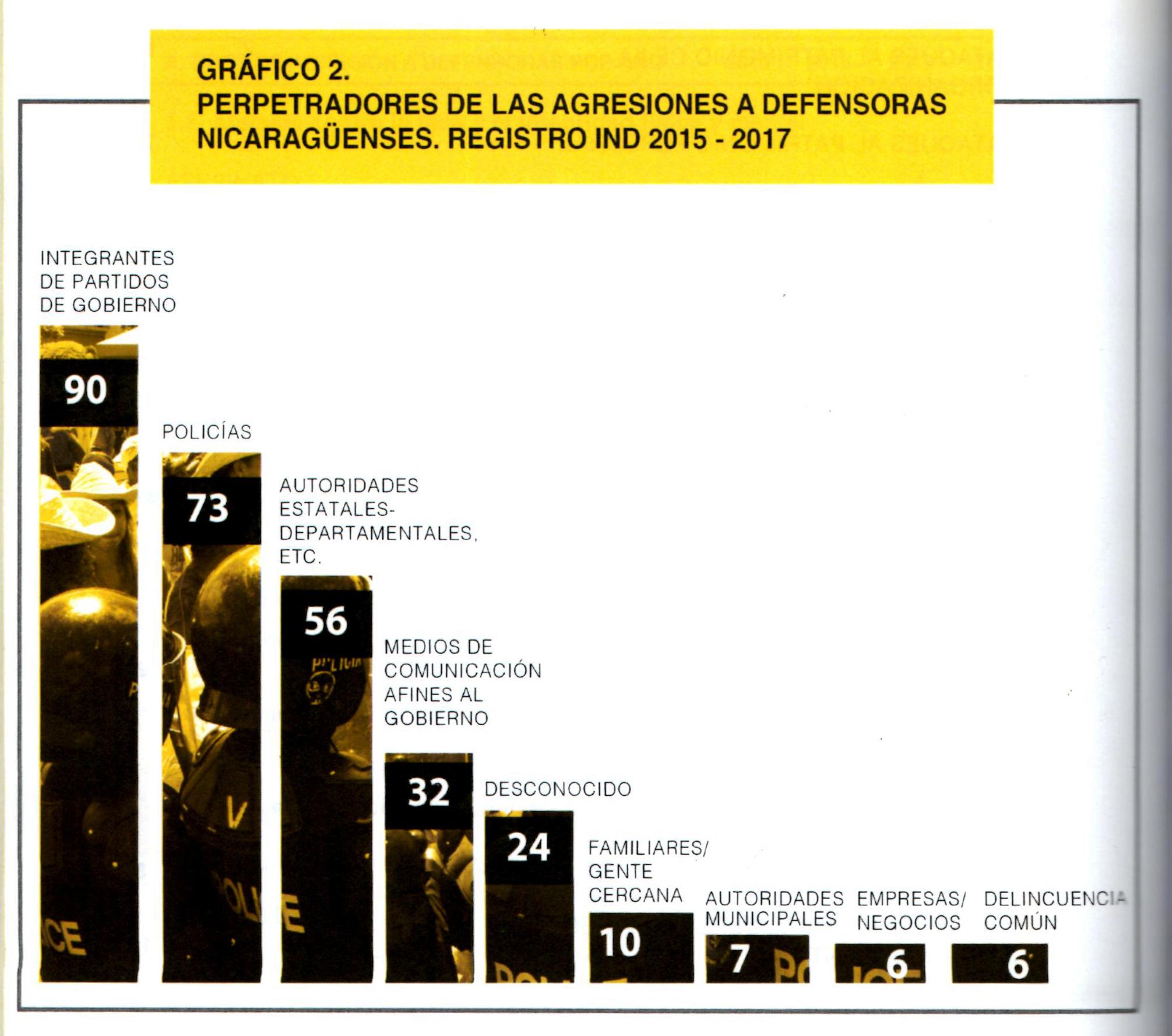 El 45% de las agresiones que sufren son perpetradas por autoridades estatales.