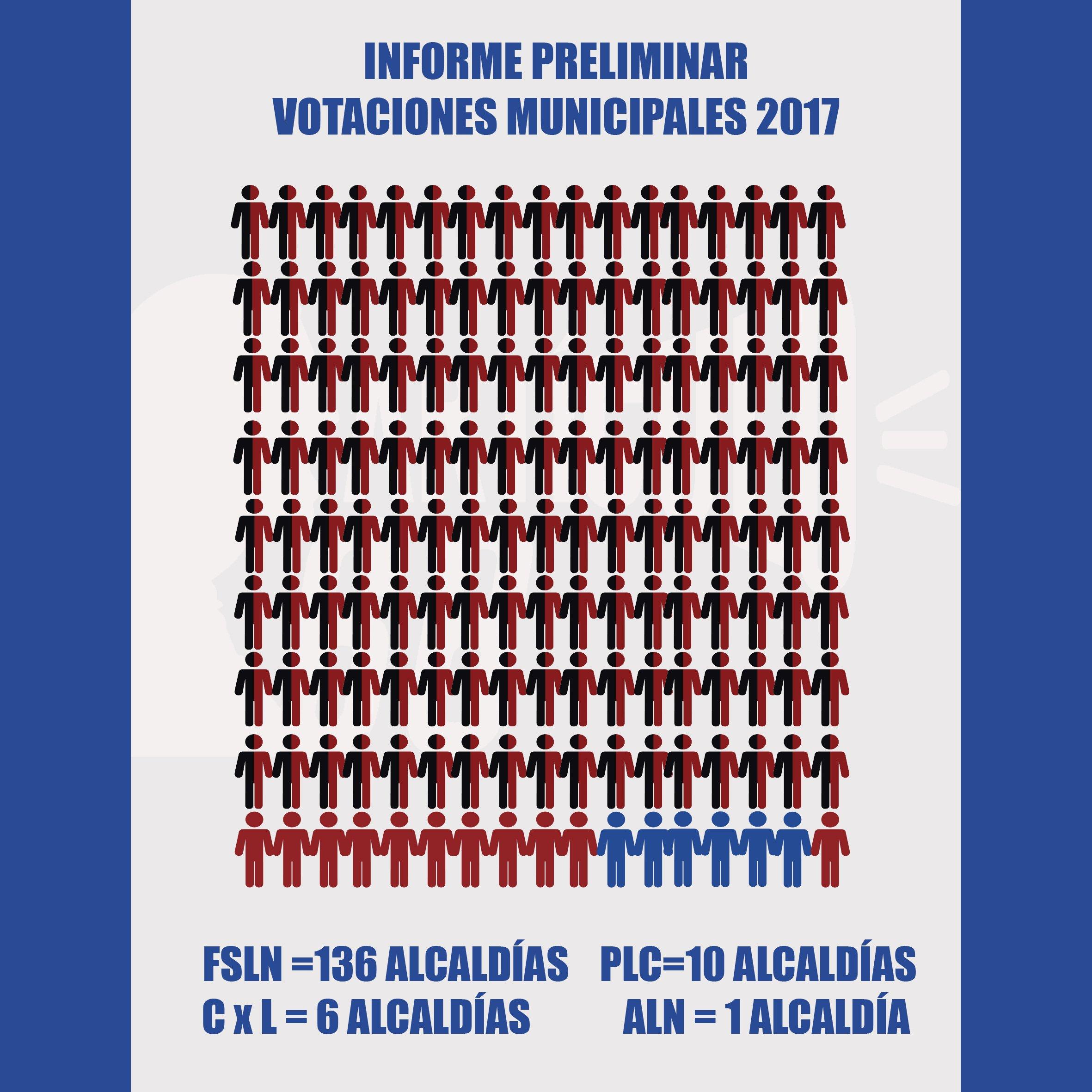 Informe preliminar del CSE que contiene el número de alcaldías otorgadas a los partidos que participaron en la votación municipal 2017. Infografía: Rosa María Blandón.