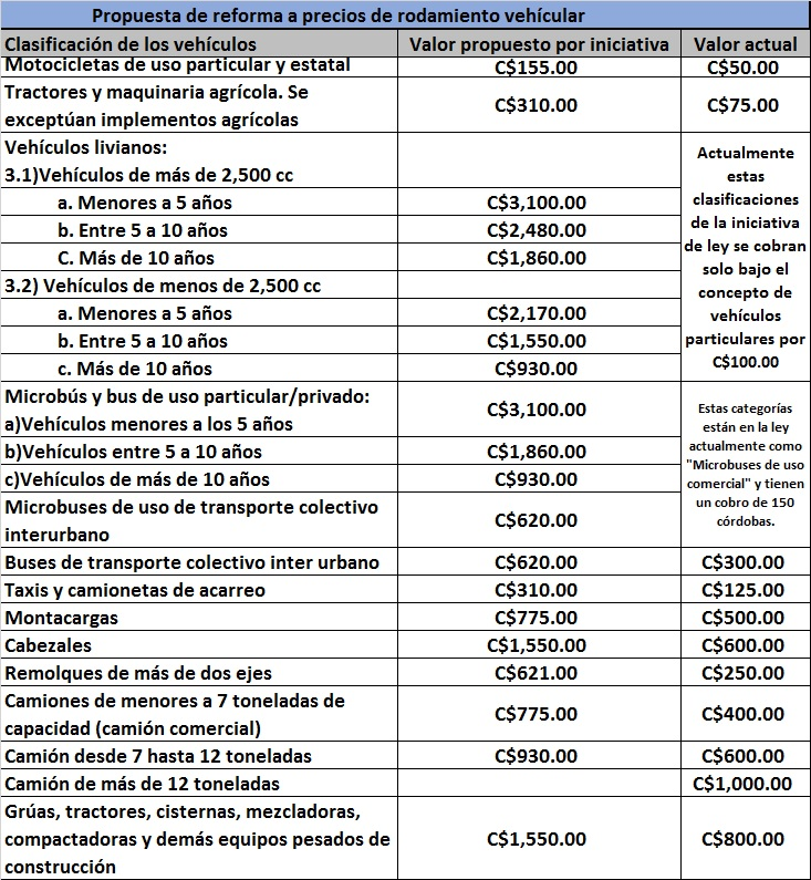 Tabla que contiene los montos del impuesto de rodamiento vehicular actual y las nuevas tarifas propuestas por Ortega.