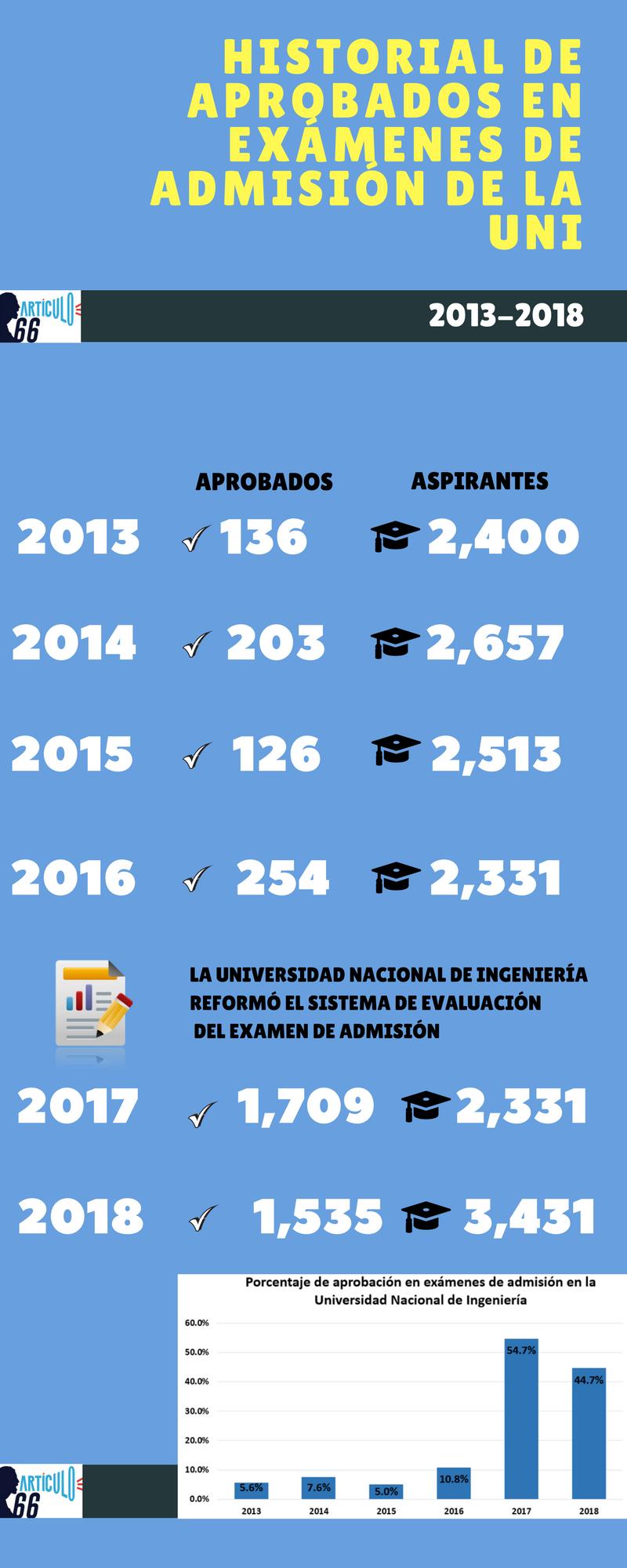 Historial de aprobados en examen de admisión de la UNI. Inforgrafía: A.Cruz