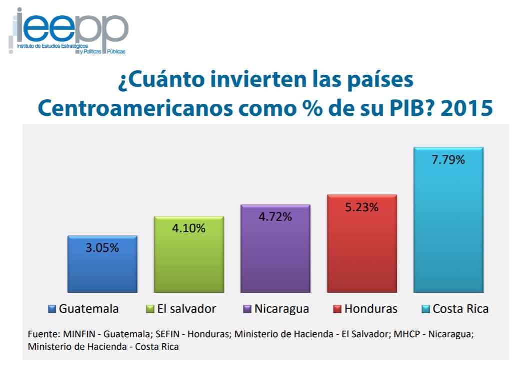 Análisis de la Inversión Pública de Nicaragua en Educación en comparación con otros países centroamericanos. Imagen: IEEPP