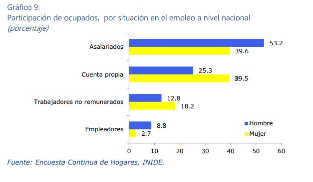 Gráfico elaborado por el IEEPP en el 2009 sobre el tipo de empleos que prevalece en Nicaragua