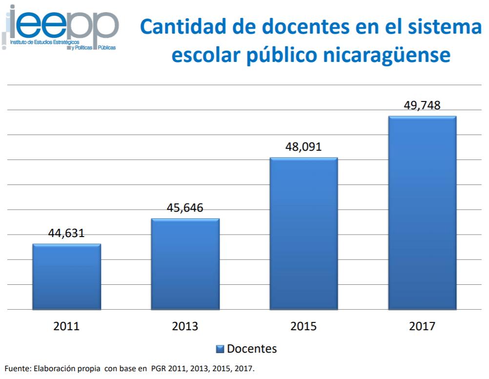 Cantidad de docentes con los que cuenta el sistema escolar de Nicaragua. Gráfico: Ieepp