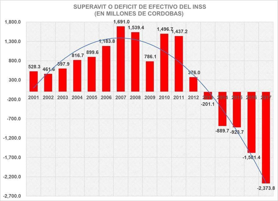 En los últimos cinco años las finanzas del INSS registraron una caída escandalosa. Gráfico: Adolfo Acevedo
