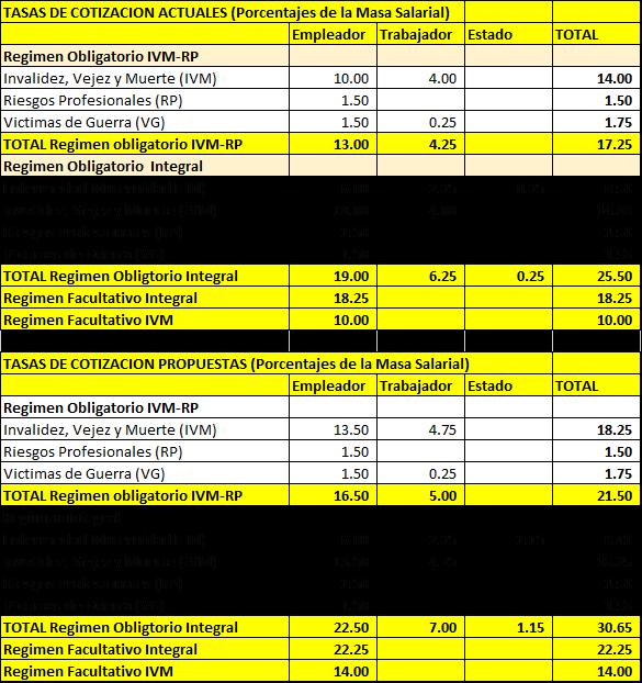 Aumento en las tasas de cotización que propone el BCN. Tabla: Adolfo Acevedo