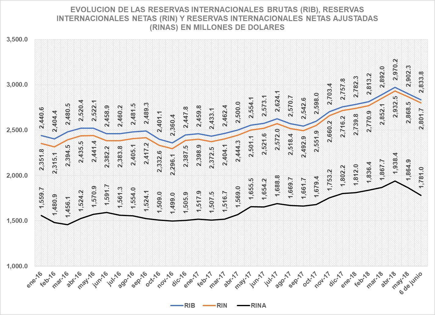 Gráfico sobre la disminución de las RINAS, tomado del economista Adolfo Acevedo