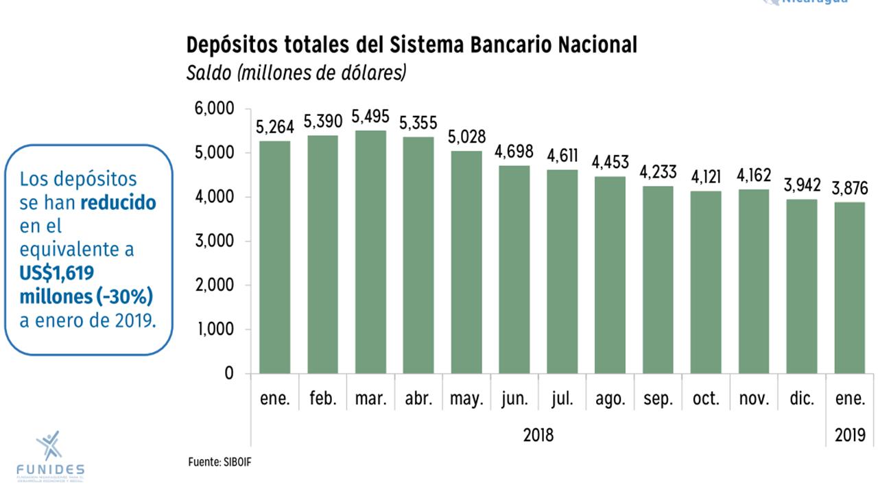 los depósitos bancarios se redujeron 1,619 millones de dólares de marzo 2018 a enero 2019. Foto: FUNIDES.