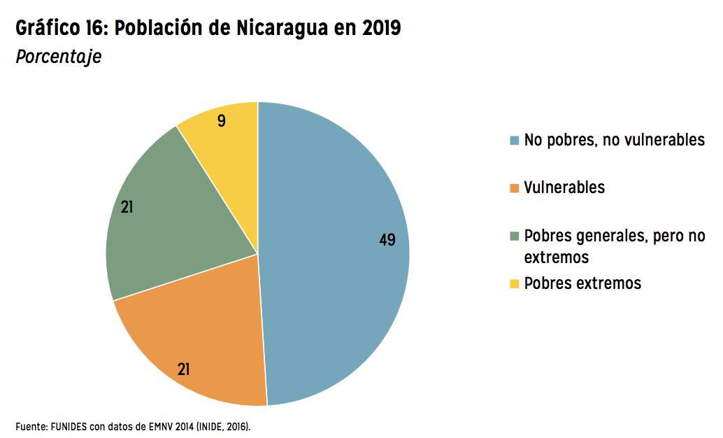 Estimaciones de la pobreza para 2019. Gráfico: Funides