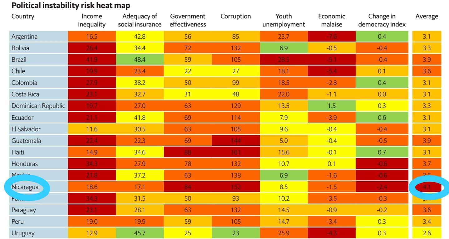 Fuente: The Economist Intelligence Unit (EIU)