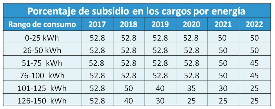 Recorte de subsidio eléctrico según el rango de consumo. Fuente: Dele peso a sus pesos