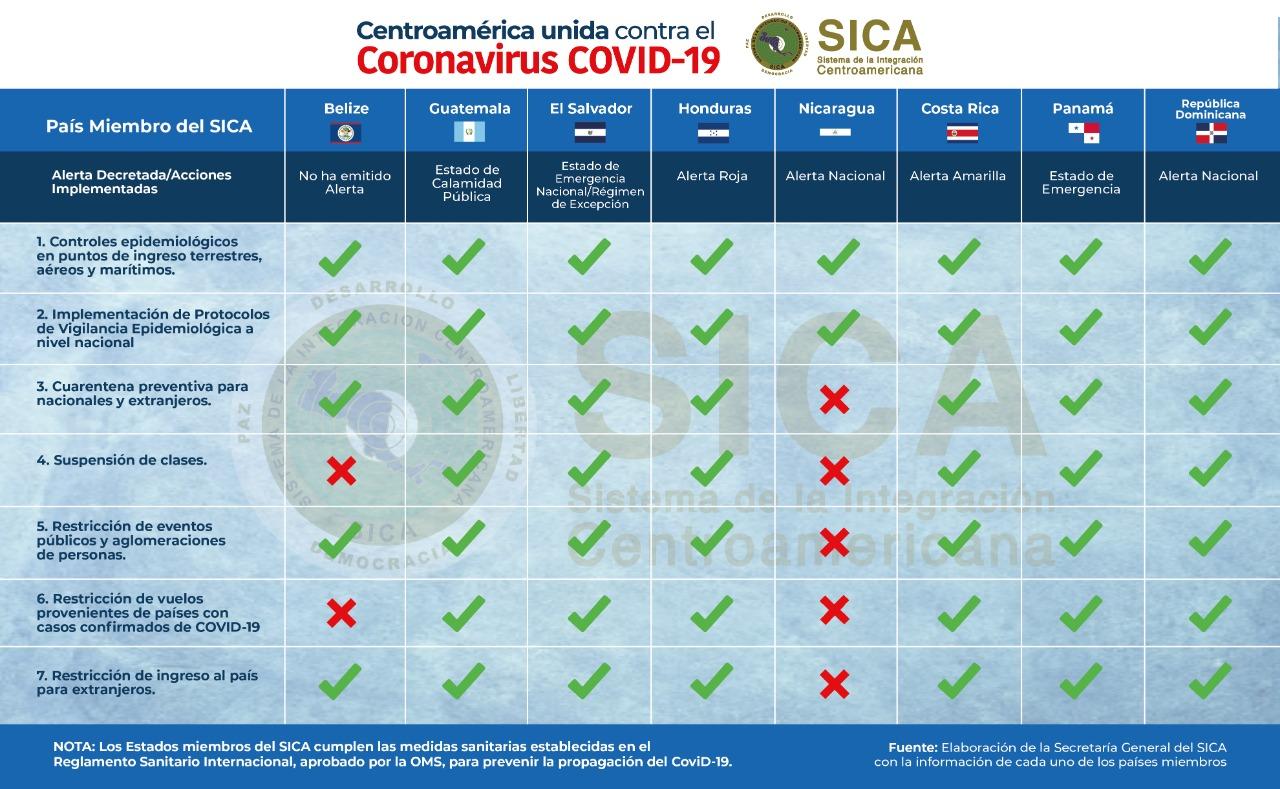 Nicaragua incumple según el SICA.