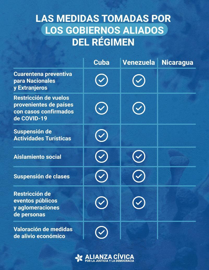 En plena contingencia, Nicaragua destituye a ministra de Salud