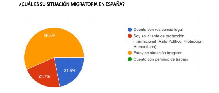 Datos del primer censo de la Asociación Nicaragüita en España. Foto: Cortesía
