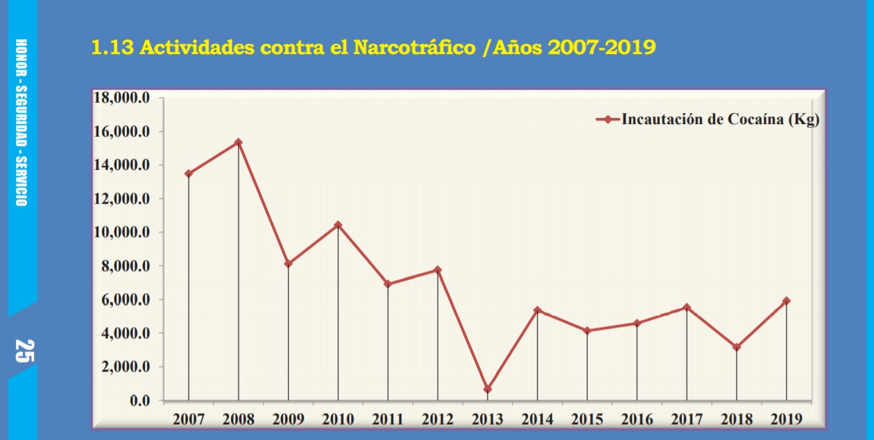 Captura de pantalla, anuario estadístico, Policía Nacional 2019.